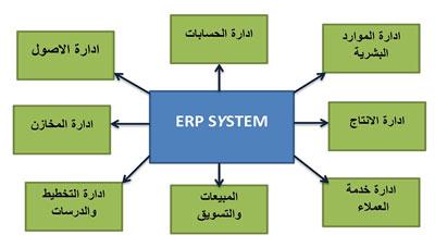 تعرف على نظام ERP وأهم فوائده للشركه